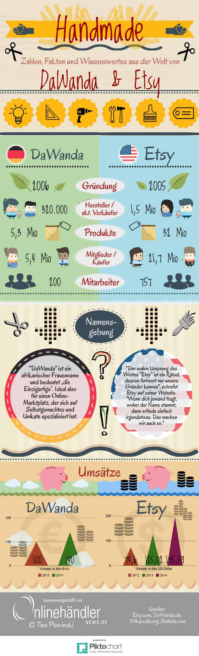 Infografik Handmade: Etsy und DaWanda